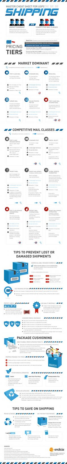 The Complete Cheat Sheet for USPS Shipping (Infographic)