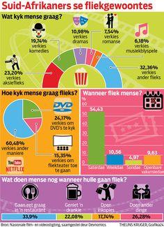 Afrikaners se fliekgewoontes...sien, ons WERK in die week! Afrikaans, Romans, Drama, Dramas, Drama Theater, Novels
