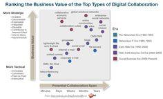 Digital collaboration evolution