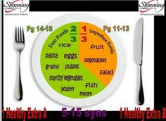 Slimming World Extra Easy plate diagram