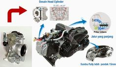 Mengenal Teknologi Injeksi Pengganti Karburator Pada Sepeda Motor Terbaru