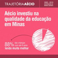 Aécio investiu na qualidade da educação em Minas Gerais. #paramudarobrasil #aecioneves