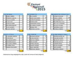 Regionali 2015: dettaglio dei risultati a Rodi Garganico - http://blog.rodigarganico.info/2015/attualita/regionali-2015-dettaglio-dei-risultati-a-rodi-garganico/