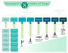 The 8 Limbs of Yoga. Yamas, Niyamas, Asana, Pranayama, Pratchyahara, Dharana, Dhyana, Samadhi.