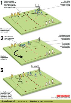 Add effective pick and go plays to your tactics. Give your players the skills and decision making to use this ploy accurately. Rugby 7's, Rugby Drills, Rugby Poster, Rugby Coaching, Rugby Training, Womens Rugby, All Blacks, Decision Making, Fun Games