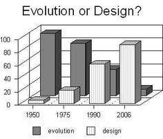Intelligent design evolution in public