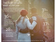 With Valentine's Day coming up Friday, Facebook provided some statistics to help marketers on the social network take full advantage of the ...