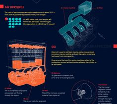 How a Car Engine Works - Animagraffs http://animagraffs.com/how-a-car-engine-works/?utm_content=buffere9bdd&utm_medium=social&utm_source=pinterest.com&utm_campaign=buffer