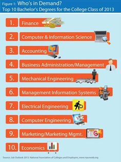 11 Uw Whitewater Employment Trends Ideas Whitewater Marketing Jobs Job Search