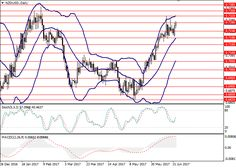 NZD/USD: technical analysis  23 June  2017, 13:46       Scenario     Timeframe  Intraday   Recommendation  BUY   Entry Point  0.7283   Ta... Forex Trading Signals, Money Trading, Technical Analysis, Forex Trading Strategies, Online Business, June