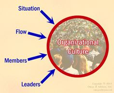 What is organizational culture? Looking at the four key factors that influence it helps to answer that.