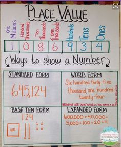 Teaching resource: Stage 3 Whole Numbers, Stage 4 Fractions, Decimals and Percentages Place Value Anchor Chart. Make the template before students arrive and fill it… Math Charts, Math Anchor Charts, Rounding Anchor Chart, Rounding Numbers, Teaching Place Values, Teaching Math, Maths 3e, Math Math, Guided Math