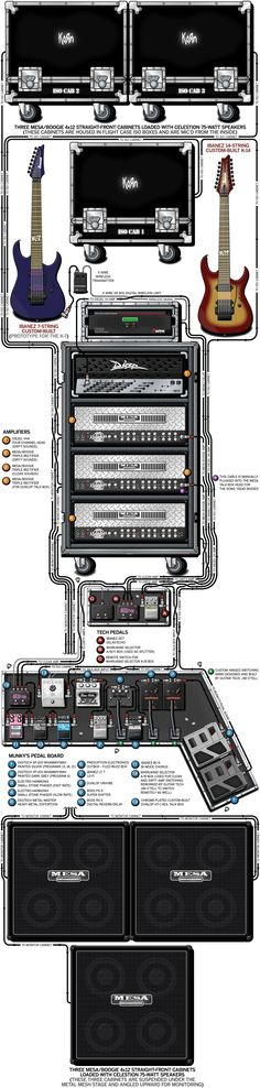 A detailed gear diagram of Munkys' Korn stage setup that traces the signal flow of the equipment in his 2002 guitar rig