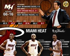 Defending champions Miami Heat will try to make it two in a row as they face the San Antonio Spurs in this year's NBA Finals. #NBA #MiamiHeat #NBAFinals #Heat
