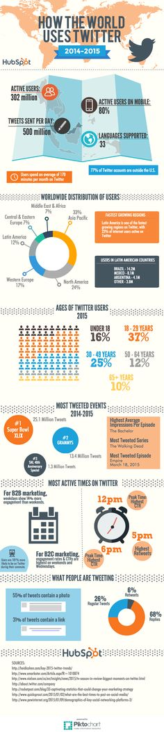 To help you get a quick overview of who is on Twitter and how they tend to act, we have put together in the Infographic here.