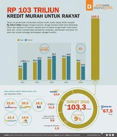 Rp 103 Triliun Kredit Murah Untuk Rakyat - Katadata News