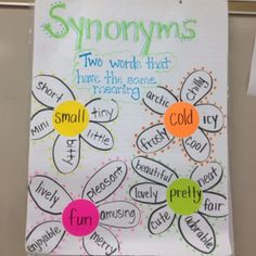 Synonyms Anchor Chart