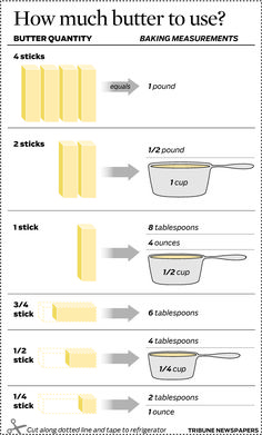 Graphic: Butter measurements for baking - chicagotribune.com (Jan. 8, 2014)