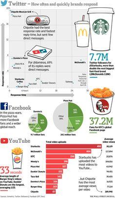 Who Is Winning the Fast Food Fight Online? - Corporate Intelligence - #socialmediamarketing #socialmediainsights via The Wall Street Journal [featuring Unmetric data]
