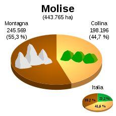 Imagen de https://upload.wikimedia.org/wikipedia/commons/thumb/1/15/Altimetria_Molise.svg/230px-Altimetria_Molise.svg.png.
