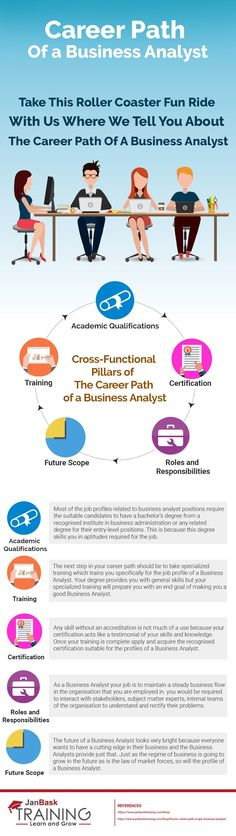 What is Future Career Path and Scope of Business Analyst?, Future Career Growth of Business Analyst and Data Analyst. Career Development, Personal Development, Career Planning, Business Analyst, Future Career, Career Path, Infographics, Paths, Teaching