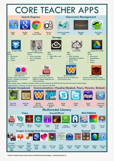 This Week's EdTech - Core Teacher and Student Apps [21st Century Educators blog]