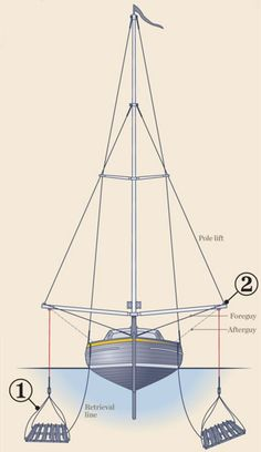 Boat Stabilizers, or 'Flopper-Stoppers', greatly reduce rolling at anchor.