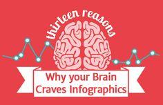 Secret Behind Successful Infographics