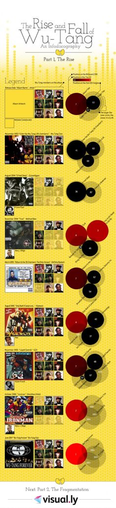 """""""The Rise and Fall of the Wu-Tang Clan"""" from visual.ly. I do think this is an interesting graphic, although I find it suspect that they only use chart positions to illustrate the supposed """"rise"""" and """"fall"""", since so many crappy albums have been Top 10 albums and vice-versa. I do actually prefer early Wu-Tang, though!"""