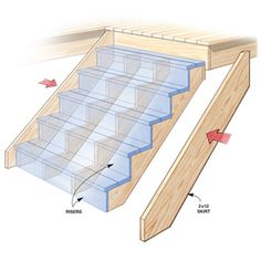 Avoid headaches, save time, and build a rock-solid deck Sturdier stair design Strong skirt boards strengthen wobbly stairs and railings. Deck Building Plans, Deck Plans, Building Stairs, Cool Deck, Diy Deck, Deck Footings, Deck Framing, Unique Garden, Deck Steps