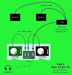 A Basic DJ setup.  Makes it less confusing for you!  www.HowToDJQuickly.com