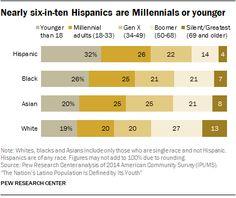 American future: 55 million Latinos in U.S., one-third under 18