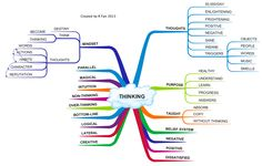 Mind Maps - Learning English
