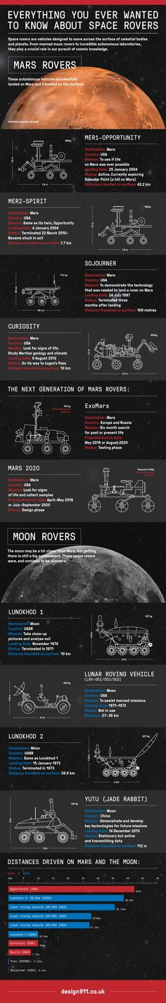 Everything You Ever Wanted to Know About Space Rovers http://chrismorleydesign.com/portfolio-items/space-rovers/