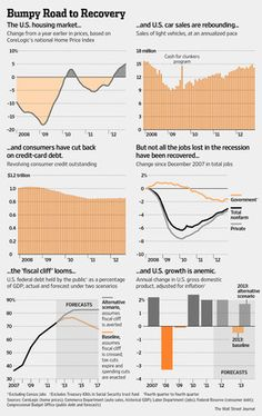 11-7-2012: A GOOD SNAPSHOT OF THE U.S. ECONOMY. The good is housing and autos; the bad is need for tax hikes and austerity.