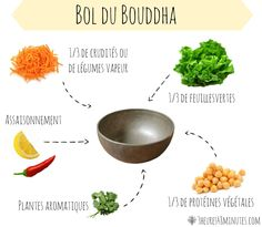 Buddha bowl the equation - Boudha bowl - Raw Food Recipes Bol Buddha, Tapas, Paleo Diet, Keto, Raw Food Recipes, Healthy Recipes, Diet Recipes, Eat Better, Parfait