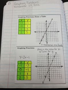 Teaching in Special Education -- Algebra -- These posts contain great printables, with clear explanations for math notebooks. I foresee this being a big help in my homeschool.