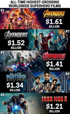 """Infinity War has now passed 2012's """"The Avengers"""" at the worldwide box office to become the highest-grossing superhero movie of all-time!"""