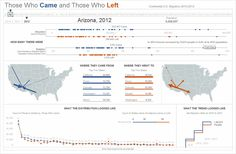 State to state migration dashboard - by Matthew Waechter - snapshot