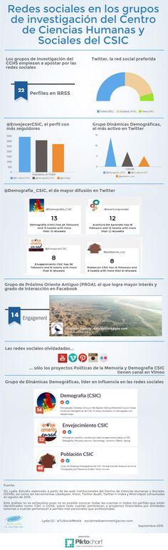 Redes sociales en los grupos de investigación del CCHS | Piktochart Infographic Editor