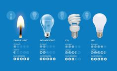 Low Energy Light Bulbs Equivalent Wattage