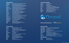 Drupal cheat sheet - smashing magazine