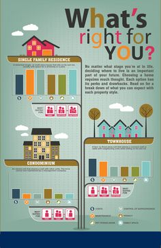 Townhouse vs Detached Single Family. Condo anyone? Here's how to tell which is right for you.  #realestate #howto #thursdaythought