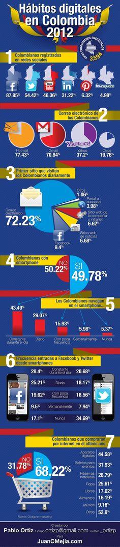 Hábitos digitales en Colombia 2012: estadísticas de Internet en una #infografía en español