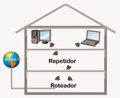 Para um repetidor wireless, o meio do caminho É o caminho...