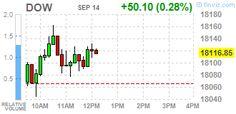 Wall Street. Фондовые индексы США http://krok-forex.ru/news/?adv_id=9539 Новости рынков, 14 сентября: Основные фондовые индексы Уолл-стрит выросли в среду, при поддержке технологического сектора. Акции Apple (AAPL) выросли более 4%, что дало трем основным индексам наибольший импульс, и растет уже третий день подряд на сообщениях о высоком спросе на новые айфоны.   Перед заседанием ФРС на следующей неделе, как ожидается, в центр внимания инвесторов на этой неделе будут находиться…