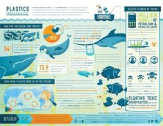 Plastics pollute the #ocean by the tons.  Not only does this harm #MarineLife,  but it is a waste of otherwise recyclable resources. Via http://www.oneworldoneocean.com/ (scheduled via http://www.tailwindapp.com?utm_source=pinterest&utm_medium=twpin&utm_content=post7543956&utm_campaign=scheduler_attribution)