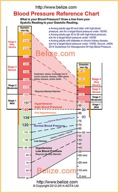 Blood Pressure Chart By Age  Google Search  Health