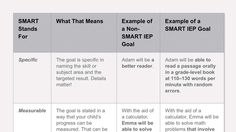 Find out how to tell if your child's annual IEP goals are SMART: specific, measurable, attainable, results-oriented and time-based. Here's how to recognize SMART IEP goals.