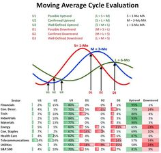 Moving average cycle evaluation